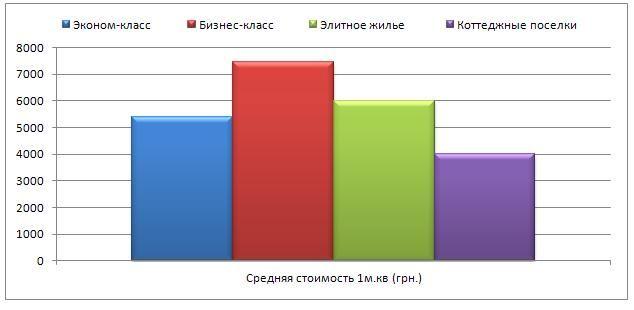 Рынок недвижимости г. Запорожье, июль 2012